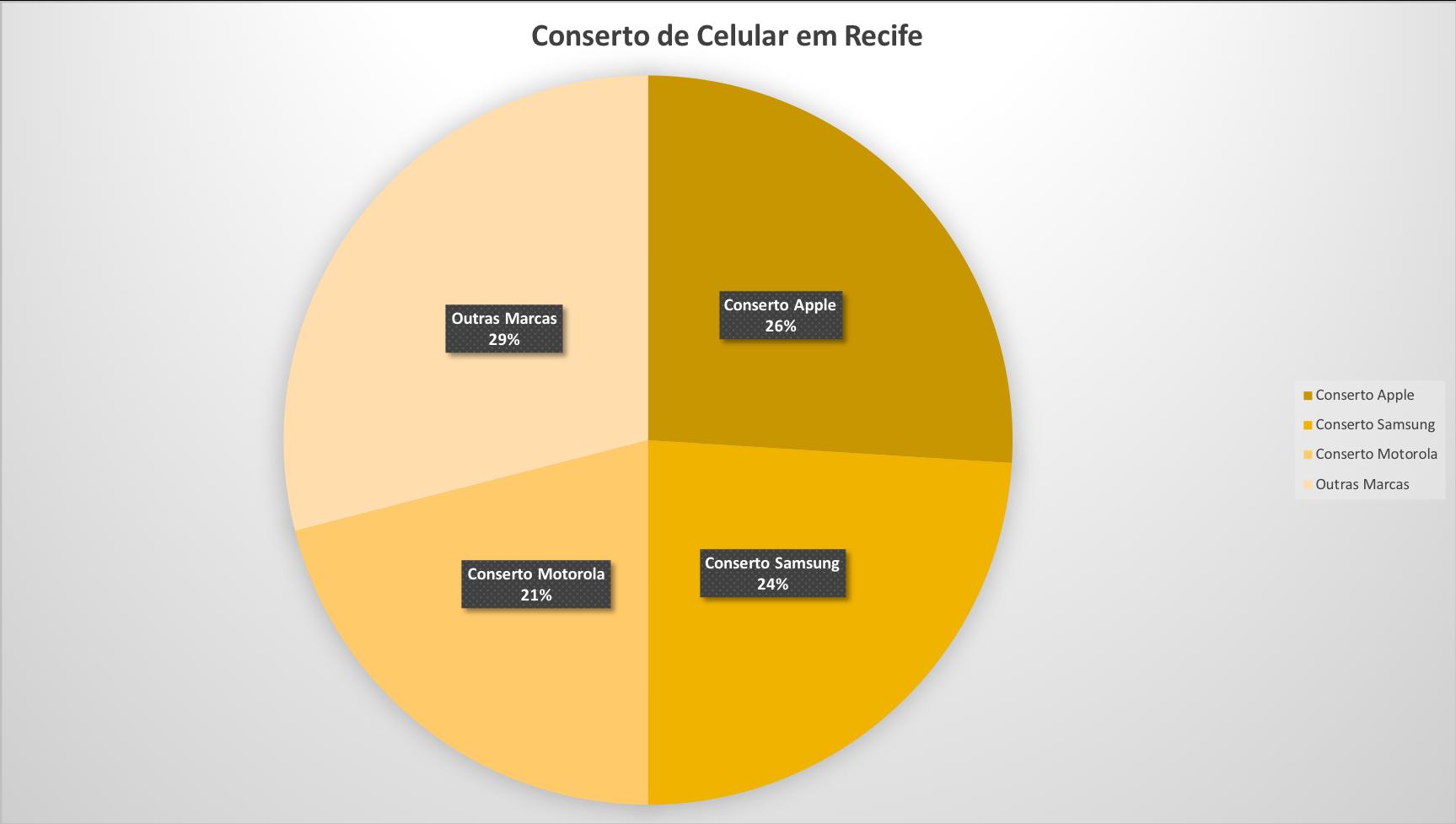 Conserto de Celular em Recife - Grafico